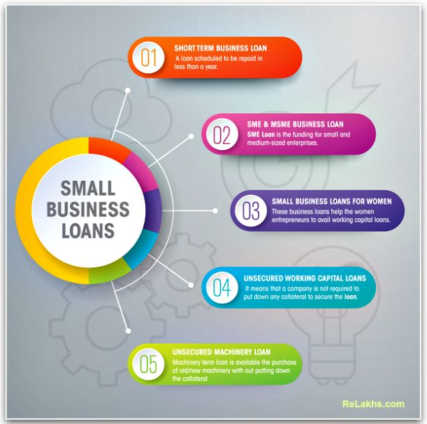 Small Business Loans Types of Loans offered BY NBFC's to Small Businesses pic