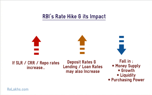Rbi hikes interest rates in 2018 19 impact on your - Post office investment account interest rates ...