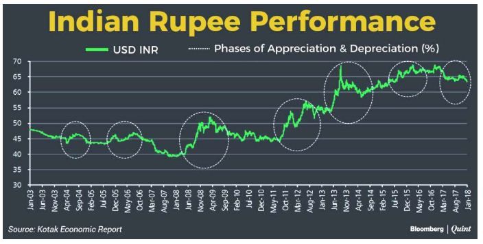 weakening rupee value 2018 2019 against dollar