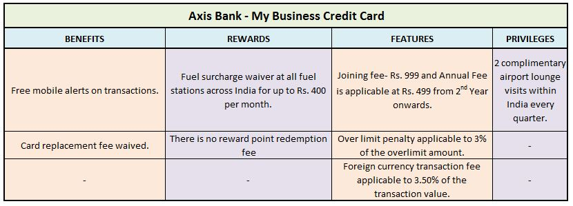 Axis Bank - My Business Credit Card features best credit cards for buisness travel in india by employers for employees