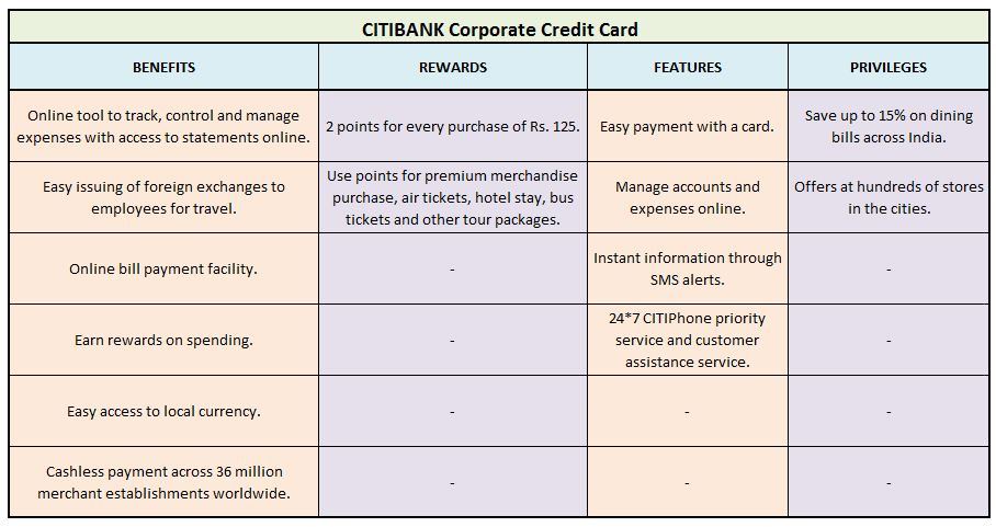 CITIBANK Corporate Credit Card Top 6 best business travel credit cards in India