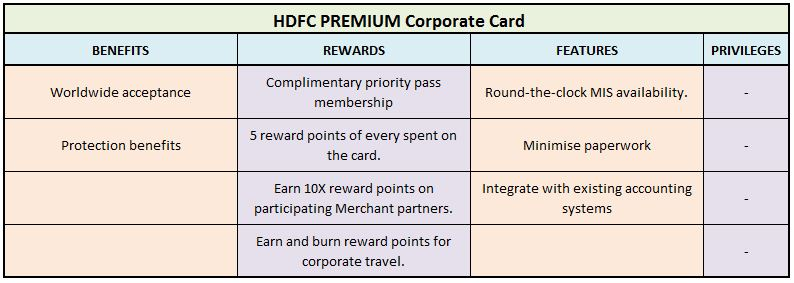 HDFC PREMIUM Corporate Card privileges best credit cards