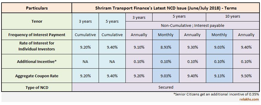 Shriram Transport Finance NCDs June 2018 Public Issue Latest NCD issue by Shriram Transport Finance STFC in FY 2018-19 pic
