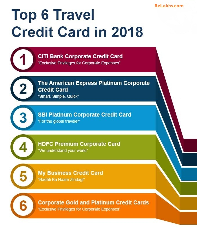 Top 6 Best Business Travel Credit Cards In India 2018 19