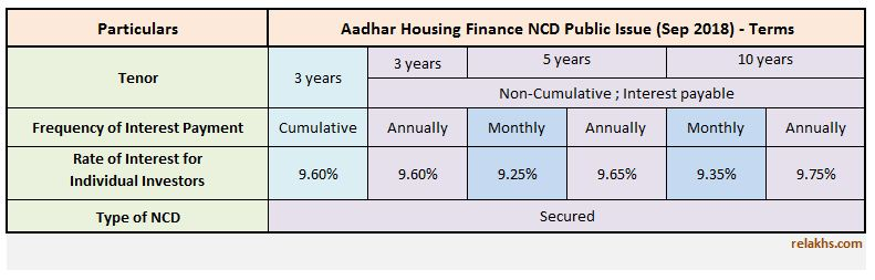 Aadhar Housing Finance NCD Sep 2018 Public Issue