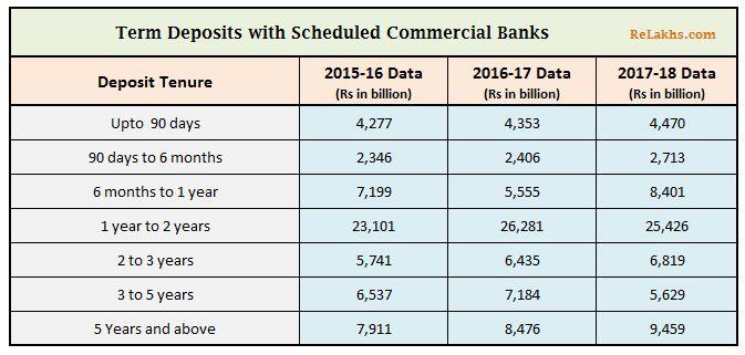 Bank Fixed deposits term deposits total outstanding amounts savings 2017-2018