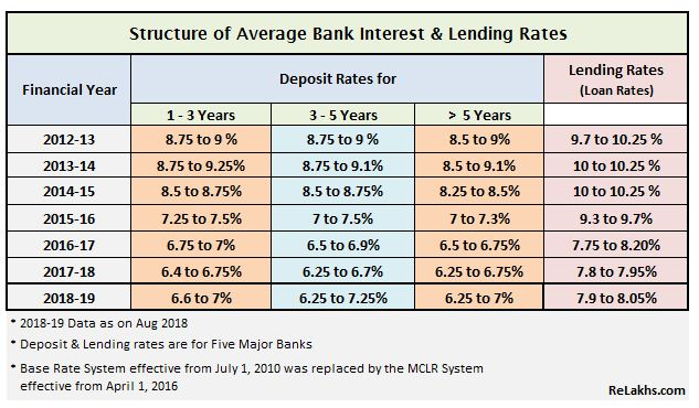 Bank Interest rates trend chart list scenario in India 2012 to 2018-19 Prime lendig rates Latest MCLR rates 2018-19