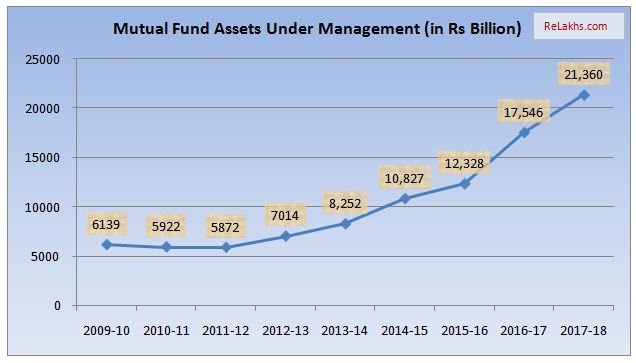 Growth of Assets Under Management of Mutual Funds in India 2009 to 2018