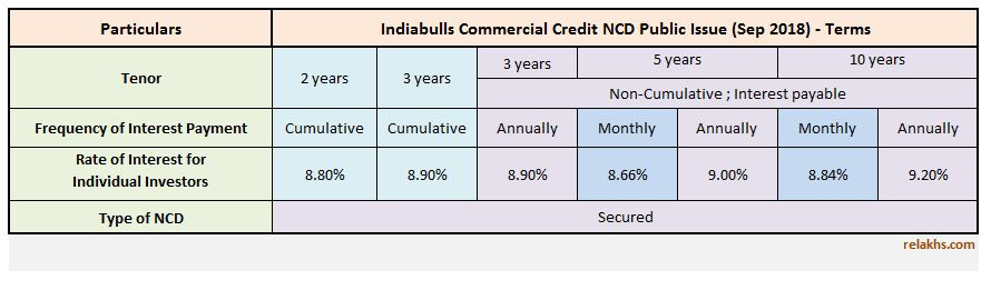 Indiabulls Commercial Credit NCD Sep 2018 Public Issue Latest upcoming Indiabulls NCD Issue