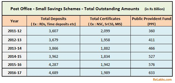 Investments in Post office small saving schemes during 2011 till 2017 latest interest rates NSC KVP Sukanya Samriddhi MIS SrCSS PPF
