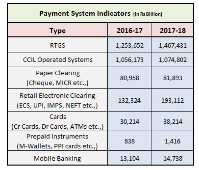 Popular payment modes in India valuewise 2017 2018 UPI mwallet IMPS NEFT RTGS Cards ATMs