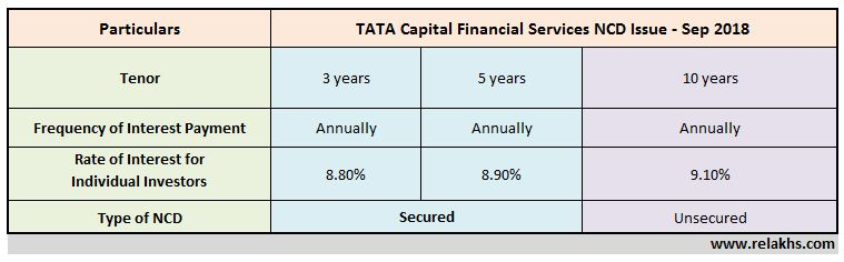 TATA Capital Finance NCDs Sep 2018 Public Issue Latest NCD issue by TATA Capital Financial Services Upcoming NCD FY 2018-19