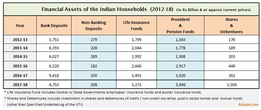 latest Savings and investment patters in India 2018 indian household savings in financial assets Bank deposits Life insurance Shares Stocks Mutual Funds Liabilities pic