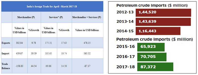 India's foreign trade 2017 2018 Exports Imports Trade balance India Crude oil petroleum imports