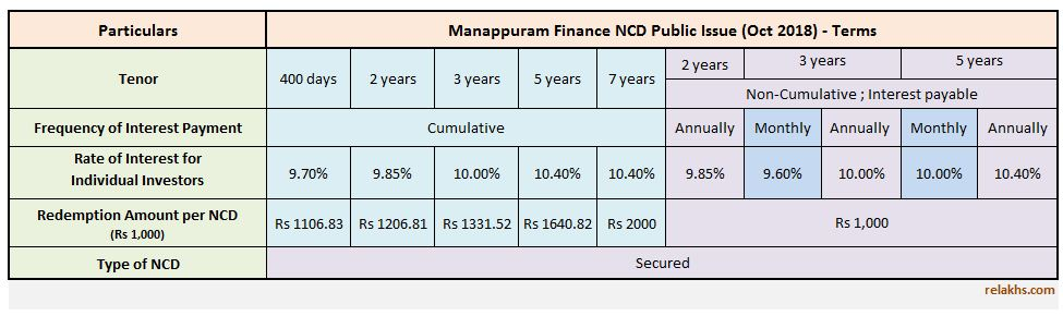 Interest rates Manappuram Finance NCD Oct 2018 Public Issue latest Manappuram NCD Issue