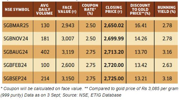 Sovereign Golds bonds stock exchanges secondary market discounted prices
