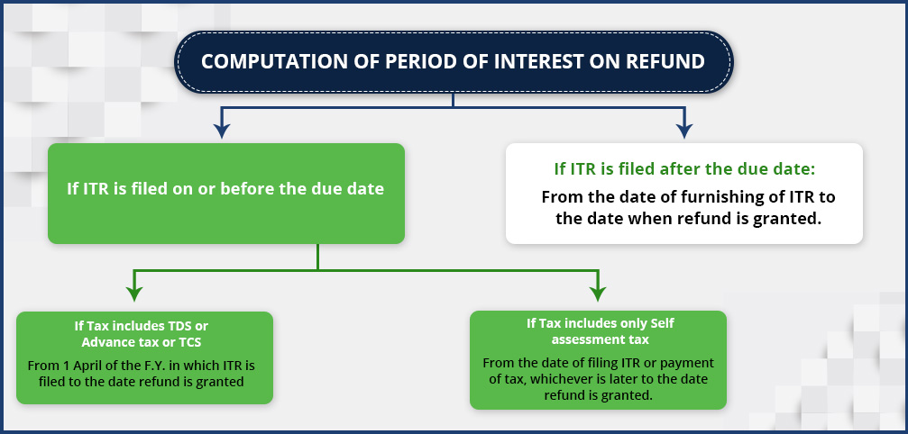 Computation of period of interest on Income Tax Refund ITR Section-244A