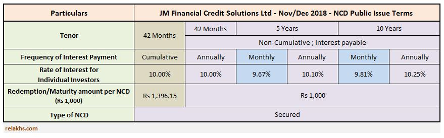 JM Financial NCDs Nov 2018 Public Issue Latest NCD issue by JM Financial Credit Solutions Ltd Dec 2018