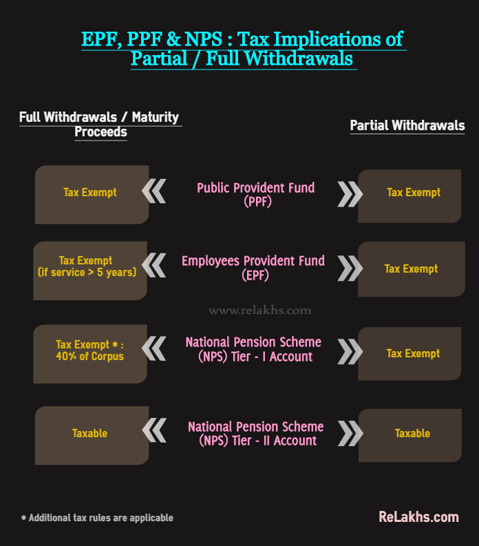 NPS Withdrawals Latest Tax rules EPF PPF Partial full withdrawals taxation rules NPS Early exit Premature withdrawals NPS Tier 2