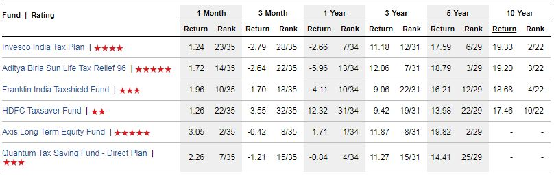 Best ELSS Funds list returns wise