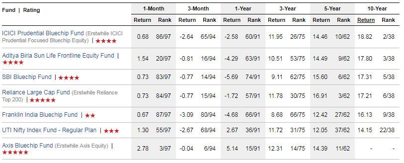 Best Large Cap Funds list Returns wise