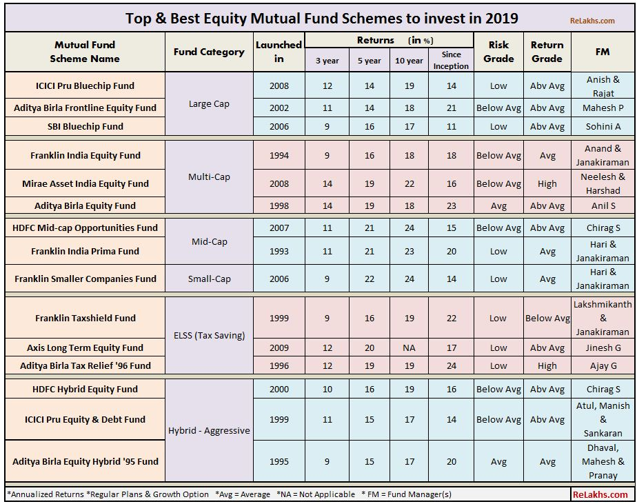 Best No Load Mutual Funds 2020.Top Mutual Fund Schemes To Invest In 2019 20 Best Equity