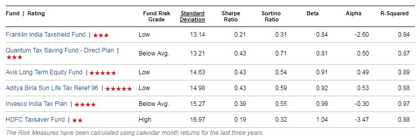 ELSS Funds list Risk ratios wise