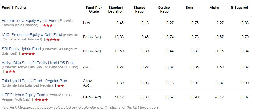 Top Hyrbid Equity Aggressive Funds list Risk Ratios wise