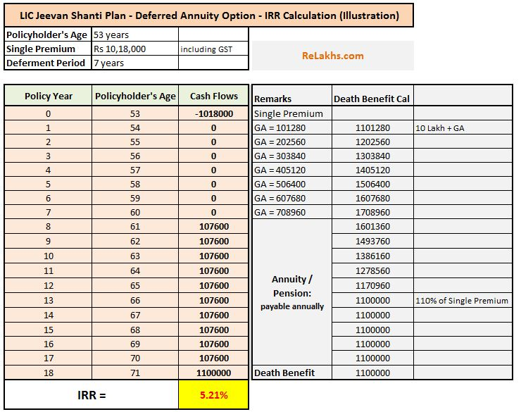 LIC Jeevan Shanti Guaranteed Pension Plan Return Calculator Calculation example ROI IRR Best Pension plan Premium Calculator pic
