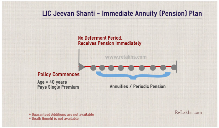 LIC's latest new Jeevan Shanti Immediate Annuity plan option Illustration example