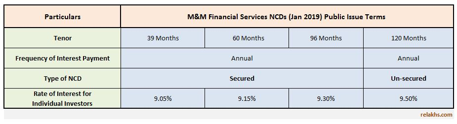 Mahindra & Mahindra Financial Services NCD Jan 2019 Public Issue Details Rate of interest Latest M&M NCD upcoming Issue
