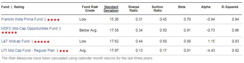 Mid Cap Funds list Risk ratios wise