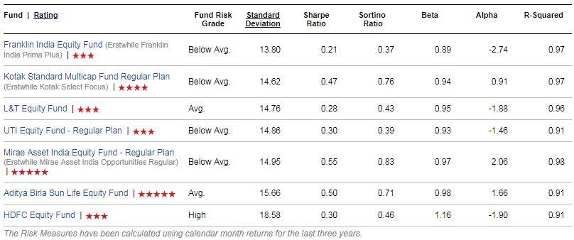 Mutlicap Funds list Risk ratios wise