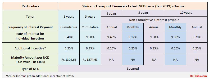 Shriram Transport Finance NCD Jan 2019 Public Issue Interest rates Latest NCD Issue by Shriram pic