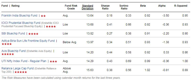 Top Large Cap Funds list Risk ratios wise