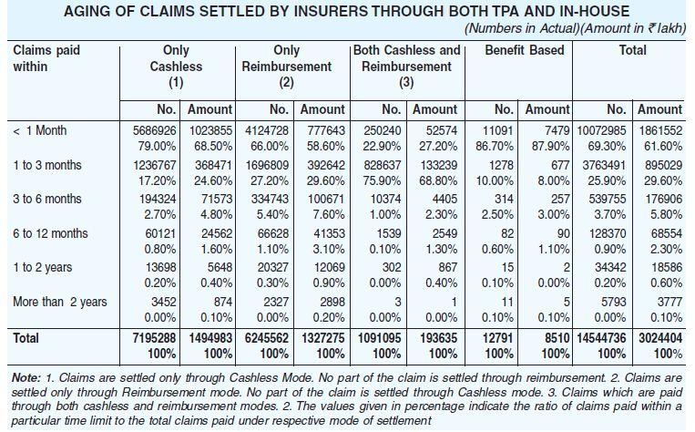 Aging of Claims settled by Insurers through TPA and In-house Health insurance claim settlement ratio 2018-19