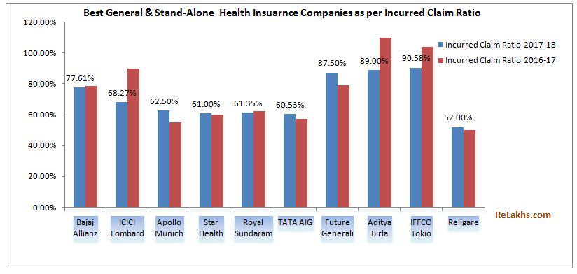 Best Health Insurance Companies 2018 2019 based on Claim Settlement Ratio IRDA Annual report data pic