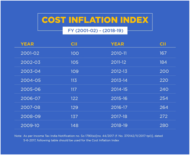 Cost of Inflation Index Table Indexation benefit calculation formula Debt Mutual Fund Long term capital gains