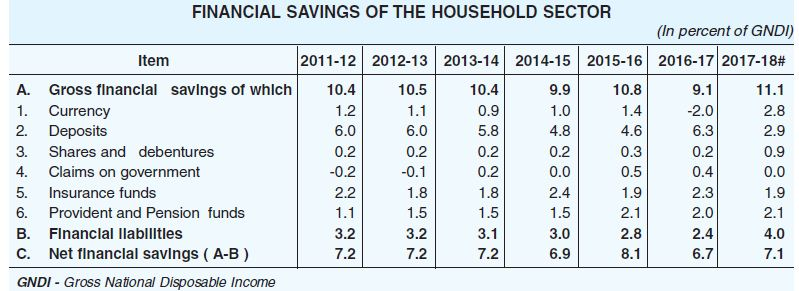 Financial savings of the household sector 2017 2018 gross national disposable income