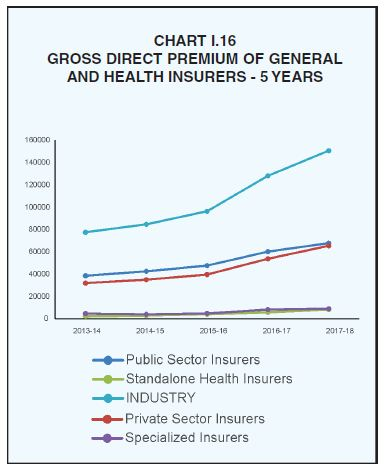 Gross direct premium collection by general non life health insurance companies in India last 5 years 2018