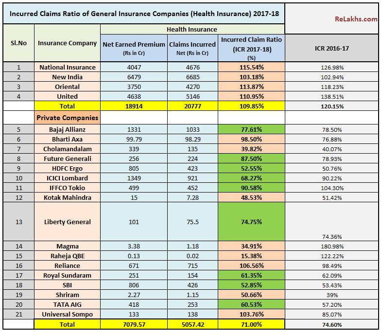 Health Insurance Incurred Claims Ratio 2017-18 Latest Claim Settlement Ratio table chart medical insurance 2018