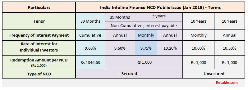 India Infoline Finance NCD Jan 2019 Issue Latest IIFL NCD Public Issue Coupon Interest rates Upcoming NCD Issue
