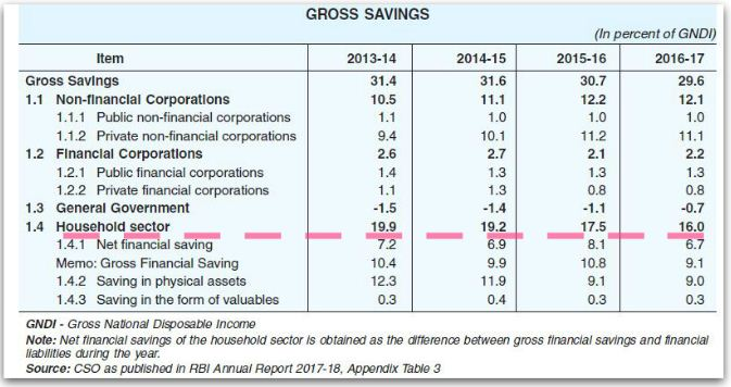 Indian Household Sector Gross Savings 2017 2018 IRDA Annual report CSO RBI latest report pic