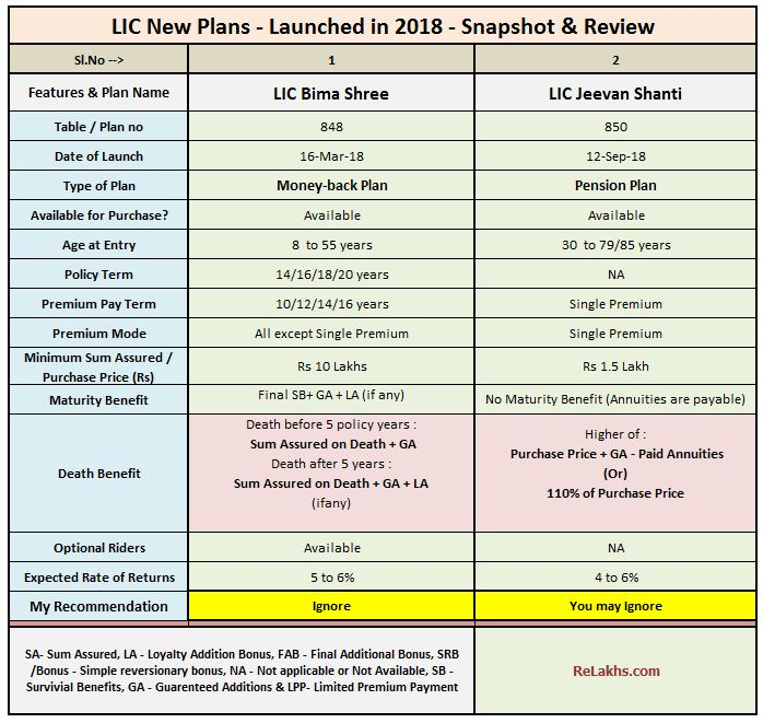 LIC New Plans List 2018-19 LIC All policies list table chart LIC latest plans in 2018 2019 Review Money back Single premium pension plan