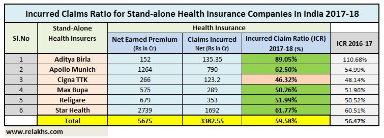 Latest IRDA Claim settlement Ratio Stand alone health insurance companies 2018 data ICR pic