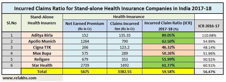 Latest IRDA Claim settlement Ratio Stand alone health insurance companies 2018 data ICR