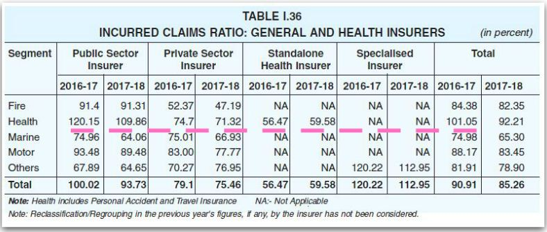 Latest Incurred claims ratio health insurance medical insurance 2017 2018 claim settlement ratio general insurance verticals pic