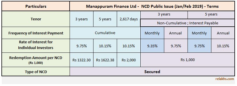Latest manappuram-finance-ncd-jan-feb-2019 public issue review interest rates manappuram NCD 2019