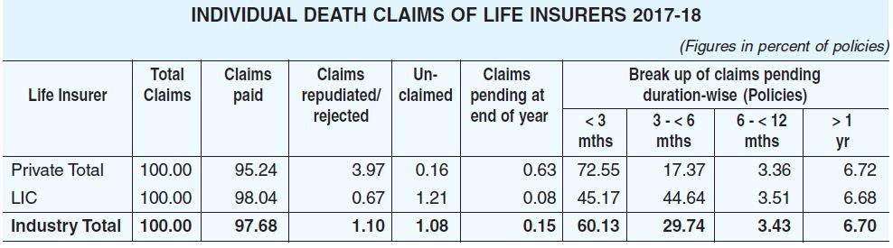 Life insurance death claims data for the year 2017 2018 Latest IRDA annual report