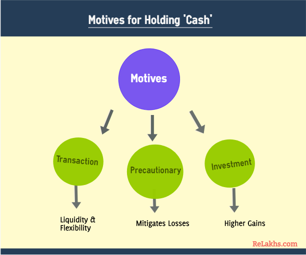 Motives to hold Cash reasons to maintain cash on hand cash at bank